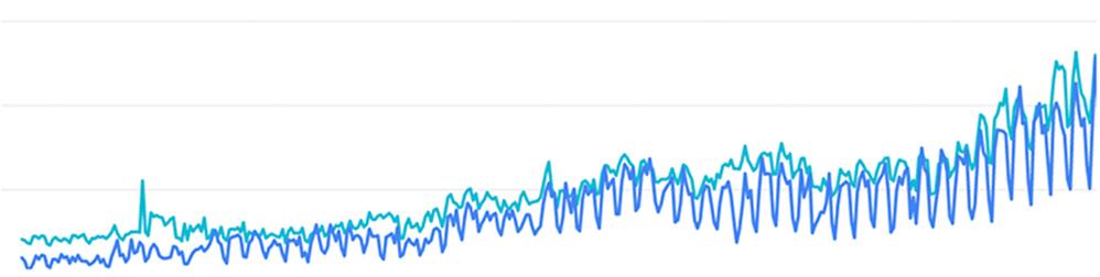 幅広い広告の出稿から「販促アプリ」のみのアプローチに絞り込んだ結果、開始1年で年間約数100,000セッション ホワイトペーパーDL数7.5倍を達成しました。