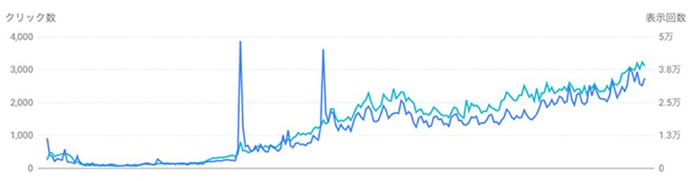 ターゲットとは異なる層にとっても役立つコンテンツを提供することにより、開始1年で年間約1,200,000セッション、 上位表示キーワード数百KWを達成しました。